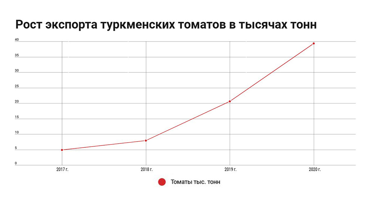 ФОТО 2 04082021 рост экспорта туркменских томатов.jpg